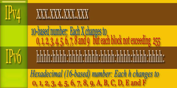 IP Address IPv4 & IPv6