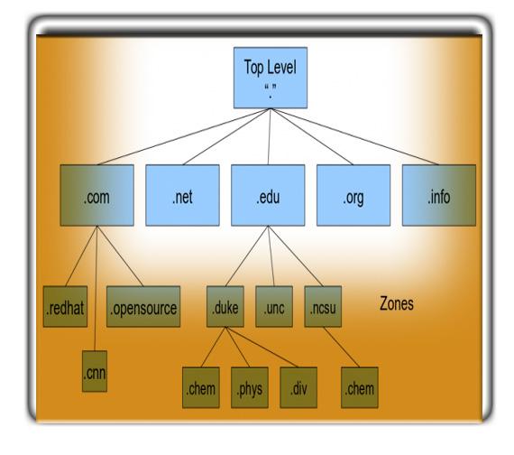 Domain Nameserver hierarchy