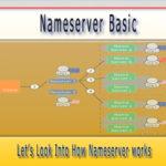 Nameserver Basic: Let's Look Into How Nameserver Works