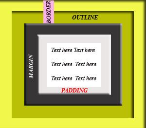 Understanding margin, outline, border and padding