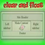 Figure out CSS clear and float Property